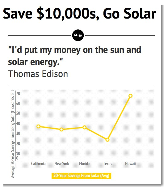 Solar energy advantages and disadvantages cost of solar Benefits of going solar