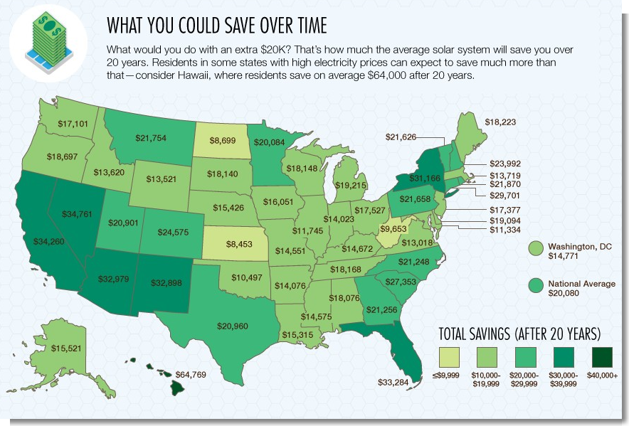 How Much Are Solar Panels Savings