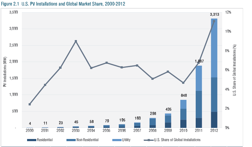 US PV Markets and global Market Share1 10,419 Solar Jobs Announced In Q2 2013