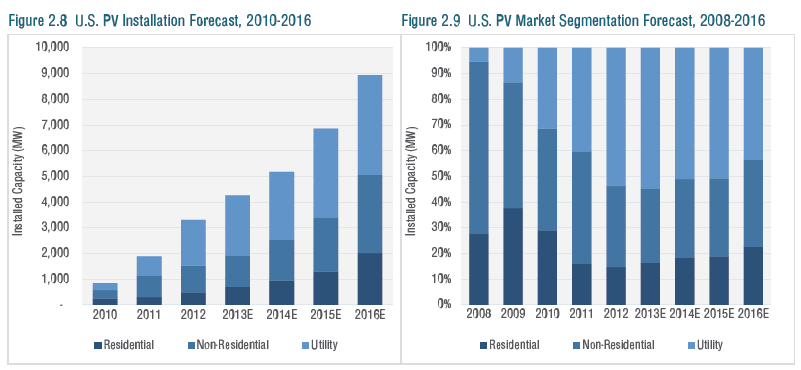 US PV installation forecast e1372059228697 10,419 Solar Jobs Announced In Q2 2013