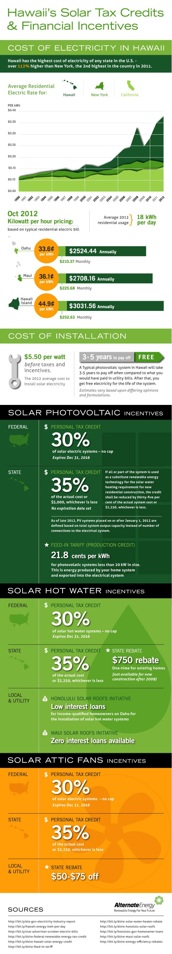 are solar panels worth it hawaii Are Solar Panels Worth It In Hawaii? (Infographic)