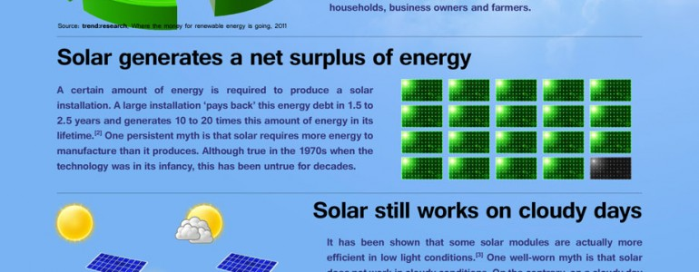 disadvantages of solar myths infographic