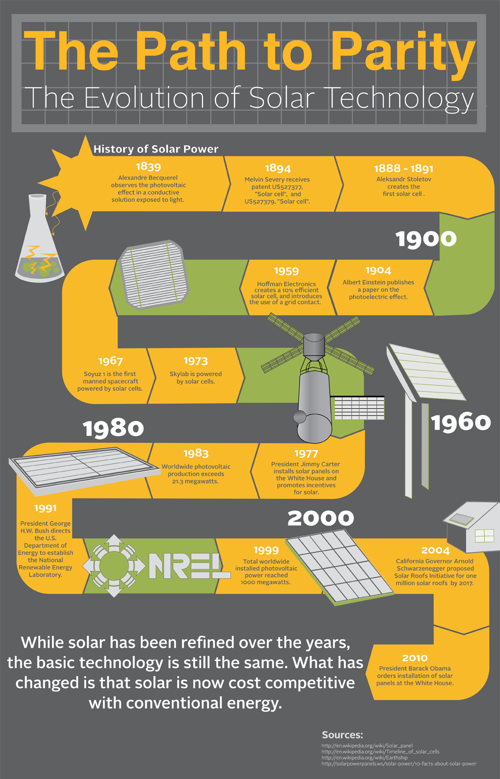 history of solar technology infographic.original Solar Energy Cost So Low Thanks To Decades Of R&D (Infographic)