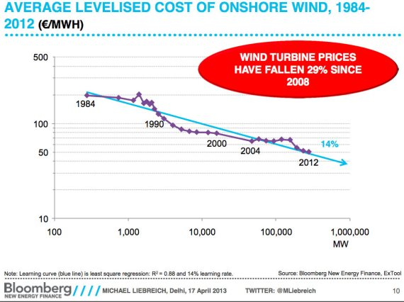 lcoe wind power Cost of Solar Is 2  100 Times Cheaper Than You Think