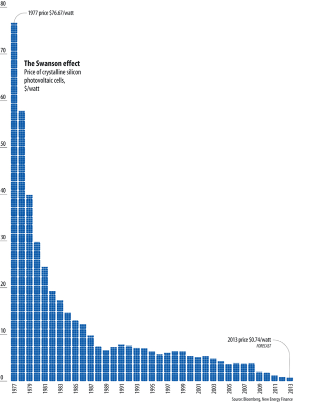 price of solar power drop graph WSJ Article On Solar Subsidies Misses The Beat