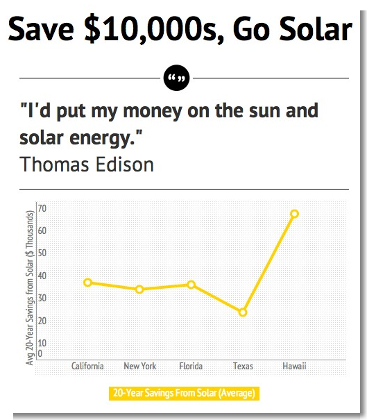 solar power savings Cost of Solar = Negative $20,000 (Double Negative = ...)