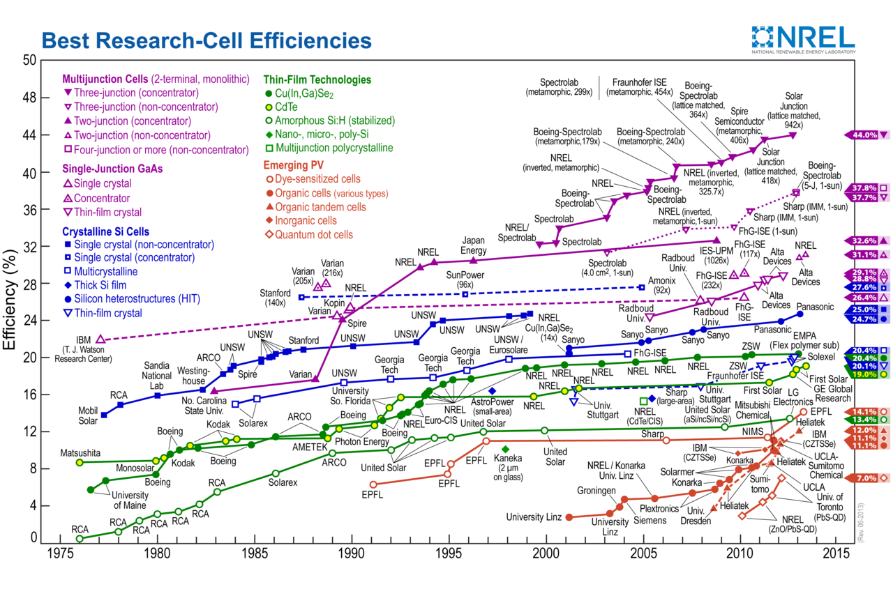 most efficient solar panels solar cells