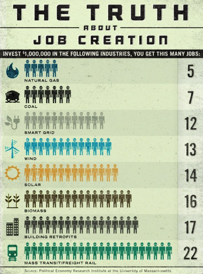 Solar power creates many more jobs (per $1 invested) than coal or ...