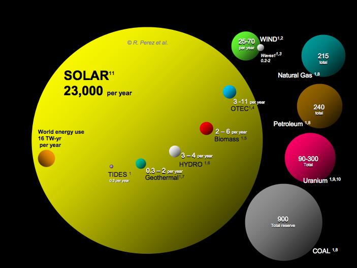 Annual energy potential of renewable energy resources vs. total known ...