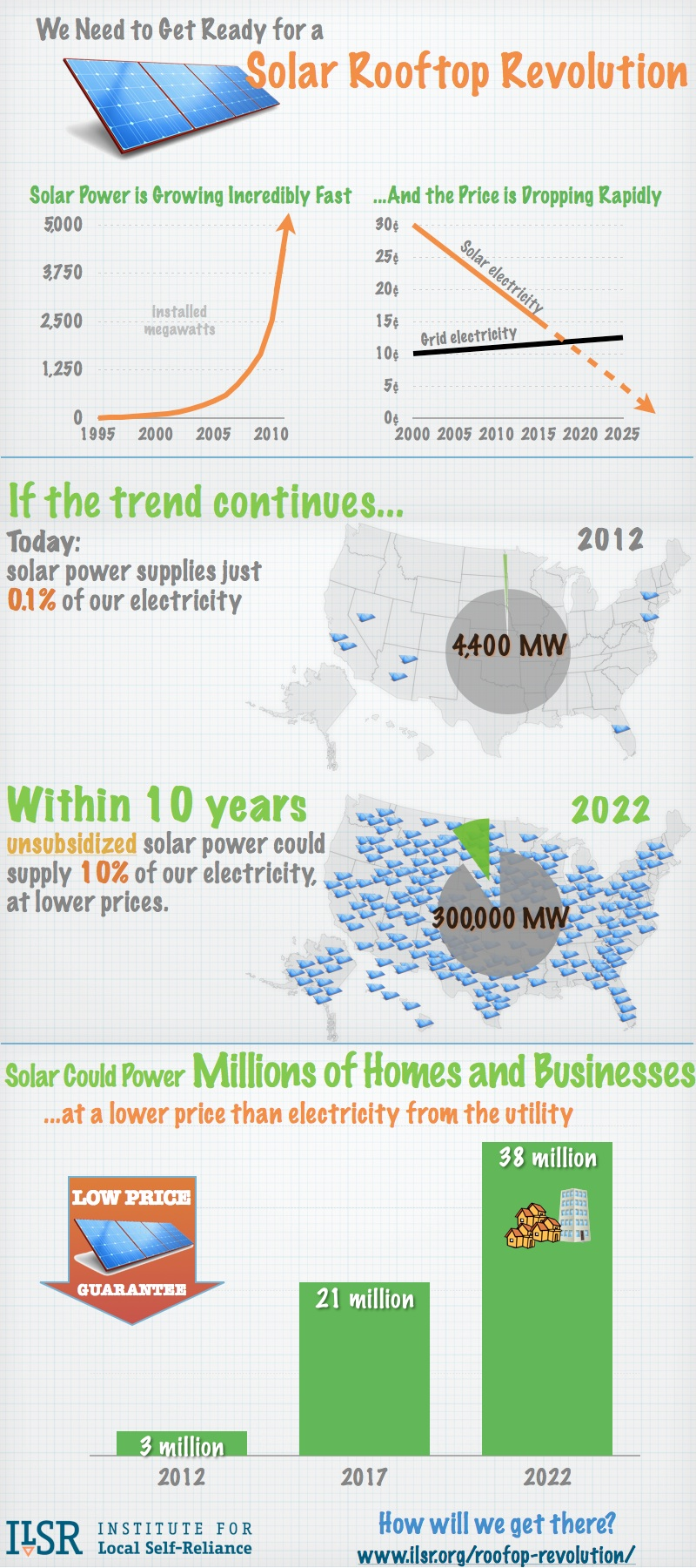 solar rooftop revolution infographic Solar Panels Cost Less Than Grid Electricity (+ Infographic)