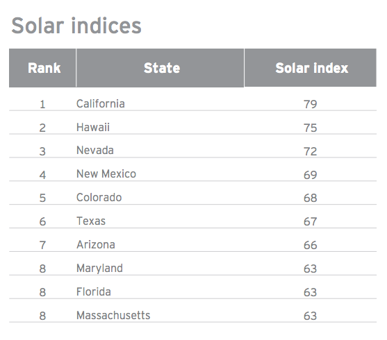 top solar states Most Attractive States For Investing In Solar