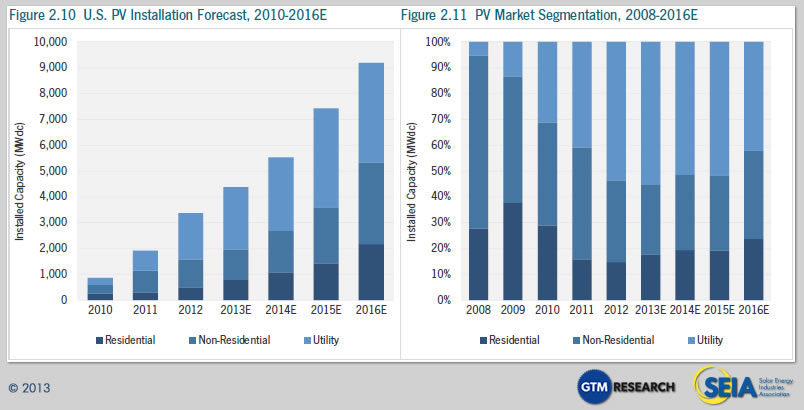 US solar power growth projection Cost of Solar Panels    10 Charts Tell You Everything