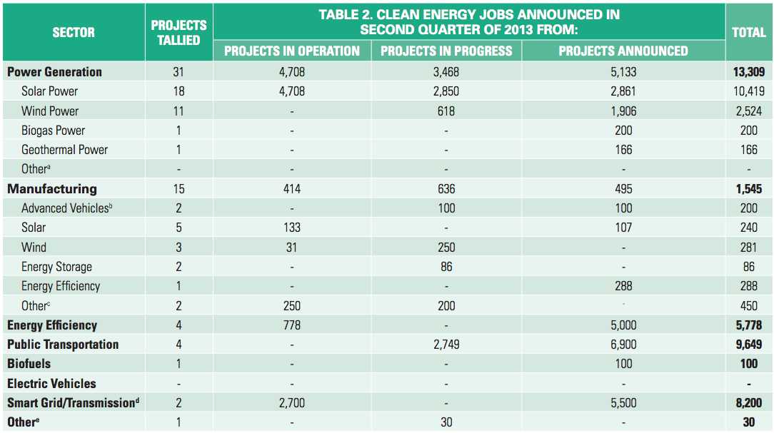 solar jobs clean energy jobs 10,419 Solar Jobs Announced In Q2 2013