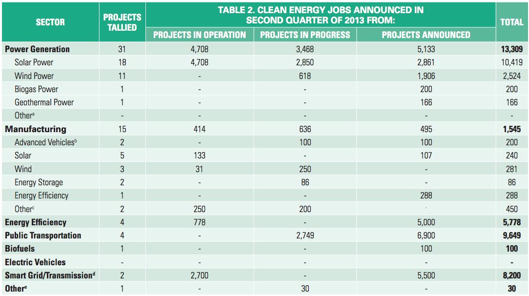 solar jobs clean energy jobs