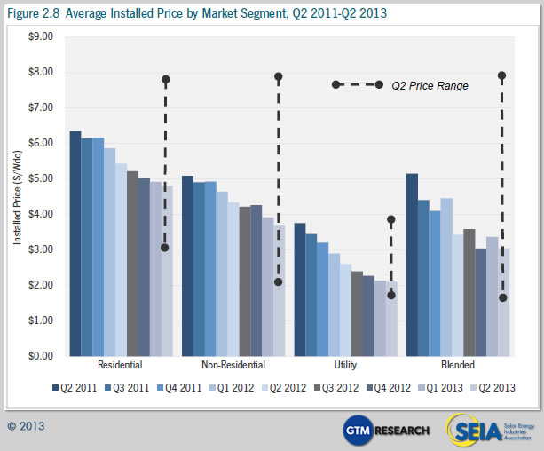 Cost Of Solar Panels 10 Charts Tell You Everything
