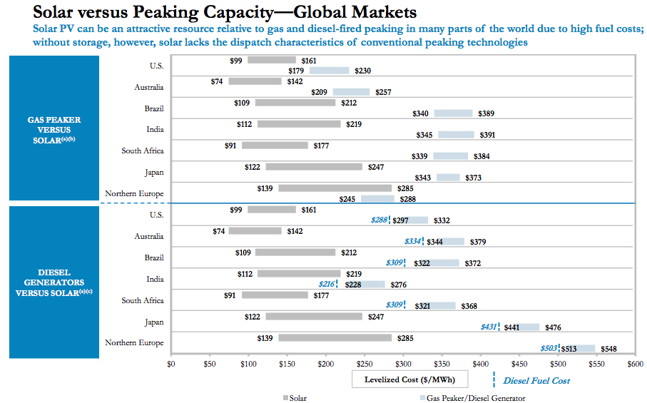 solar power peak power Cost of Solar Panels    10 Charts Tell You Everything
