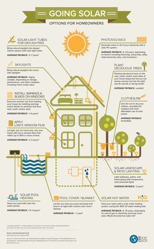 solar options for homeowners infographic 10 Ways To Save Money & Save Energy Using The Sun (Infographic)