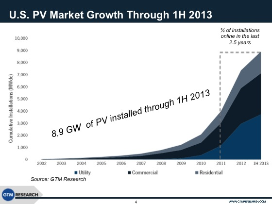 US solar power growth Cost of Solar Panels    10 Charts Tell You Everything