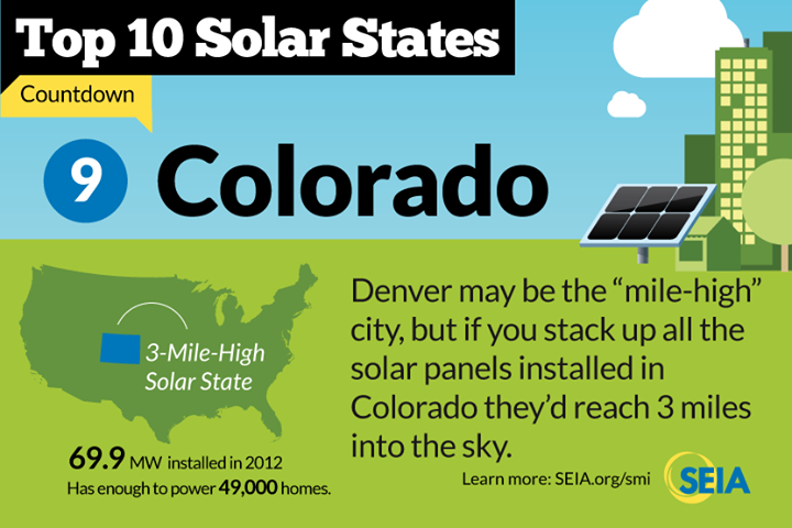 Colorado Solar Colorado Solar Incentives & Solar Energy Facts