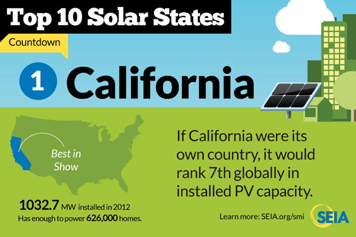 california solar California Solar    Solar Incentives & Fun Solar Facts