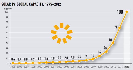 global solar PV capacity growth 3 Charts Showing Solar Powers Wicked Growth