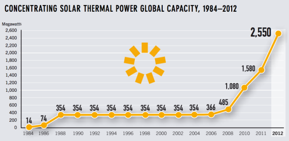 global solar thermal power growth 3 Charts Showing Solar Powers Wicked Growth