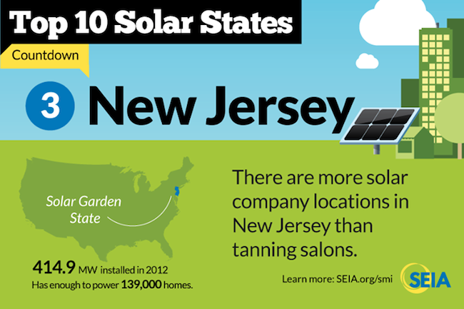 new jersey solar energy facts