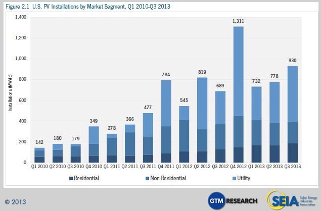 solar capacity growth US