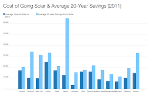 How Installing Solar Panels Can Boost Property Value | Cost of Solar ...