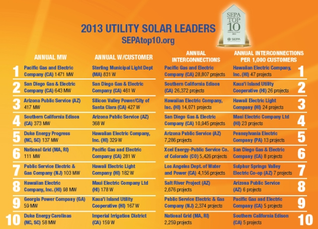solarutility2013 10 Utilities Accounted for 82% of All Integrated Solar Capacity Last Year