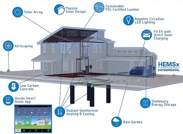 Honda 39 S Open Source Smart Home Aims For Zero Net Energy Cost Of Solar