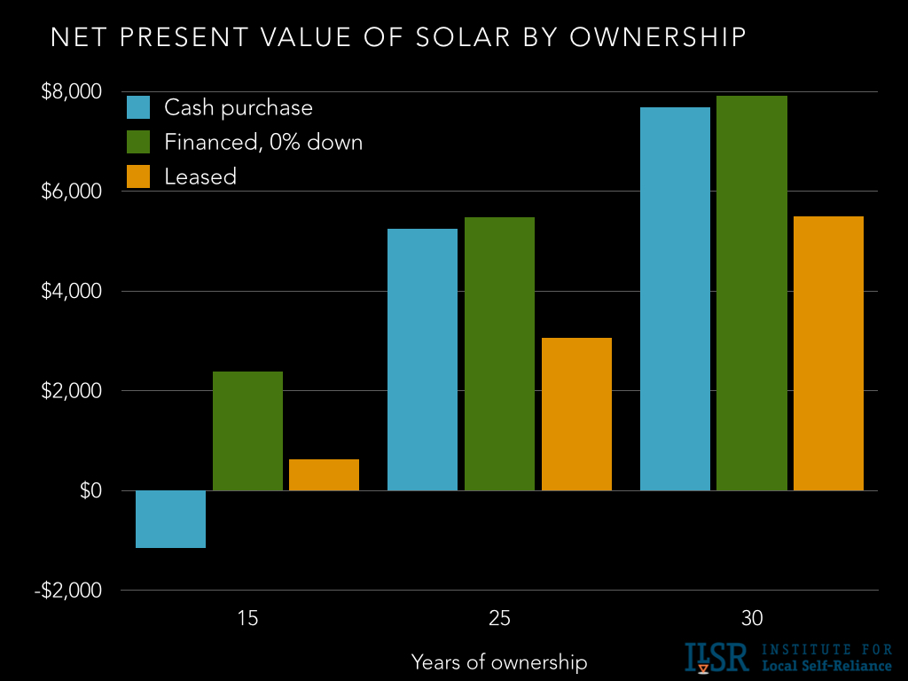 home solar power facts cost financing lease options