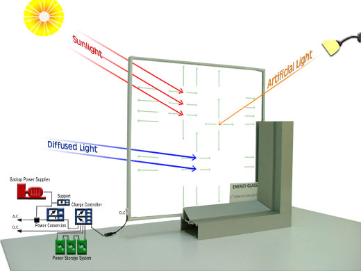 See thru solar these transparent solar windows generate for Energy windows
