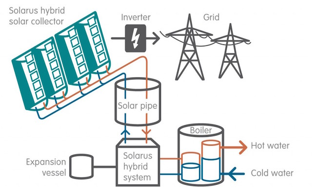Hybrid Solar Thermal Panels Produce Electricity & Heat, for Quadruple the Energy Production