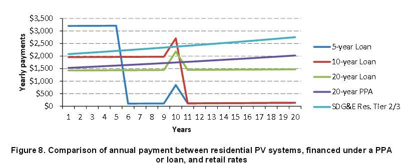 solar-loan-solar-lease-nrel