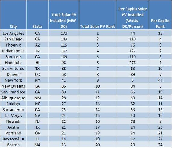 Top 20 Solar Cities by Total Installed Solar PV Capacity, End of 2014