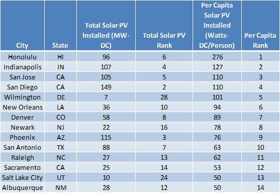 "The ""Solar Stars"" (Cities with 50 or More Watts of Solar PV per Person, End of 2014)"