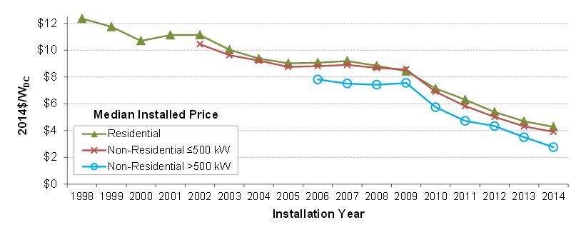 median-installed-solar-pricesJPG