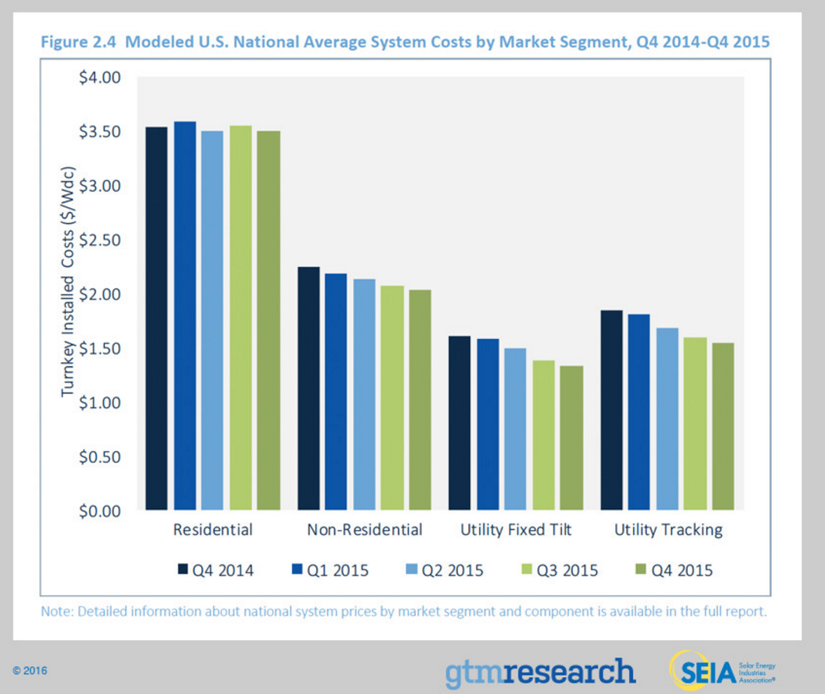 SEIA solar system prices US