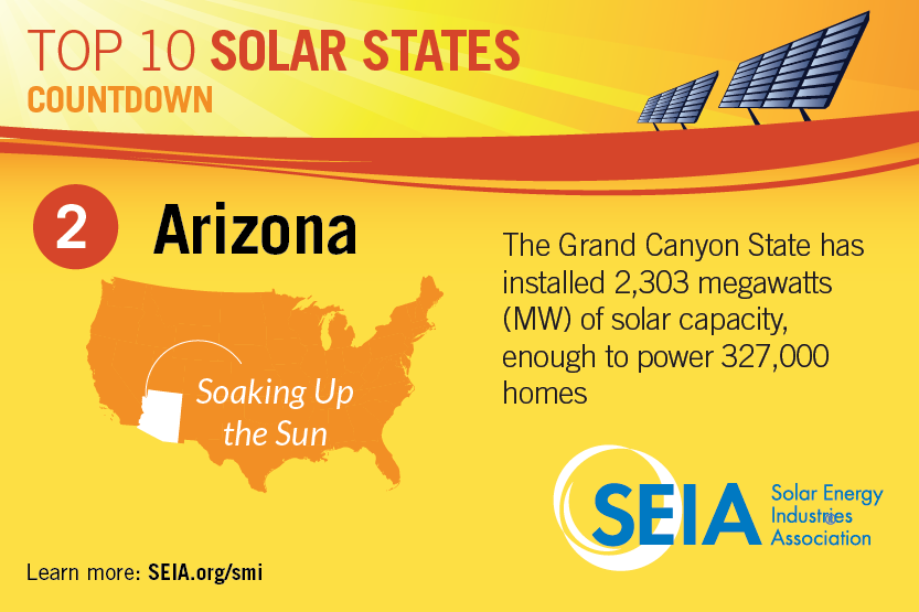 Arizona Solar Energy Solar Amp Storage Incentives Solar
