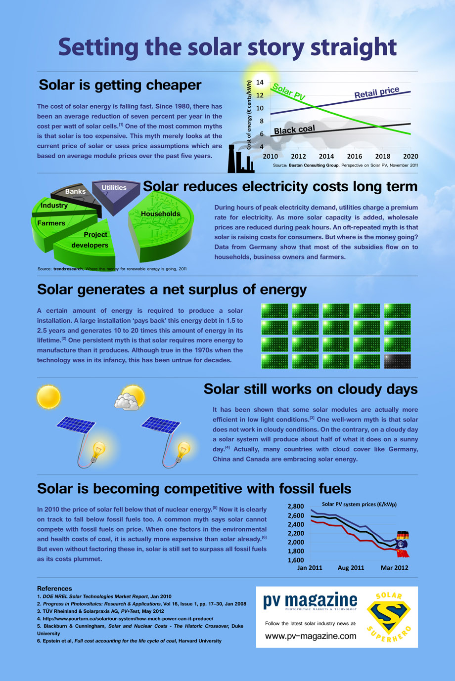 disadvantages of solar energy debunked infographic