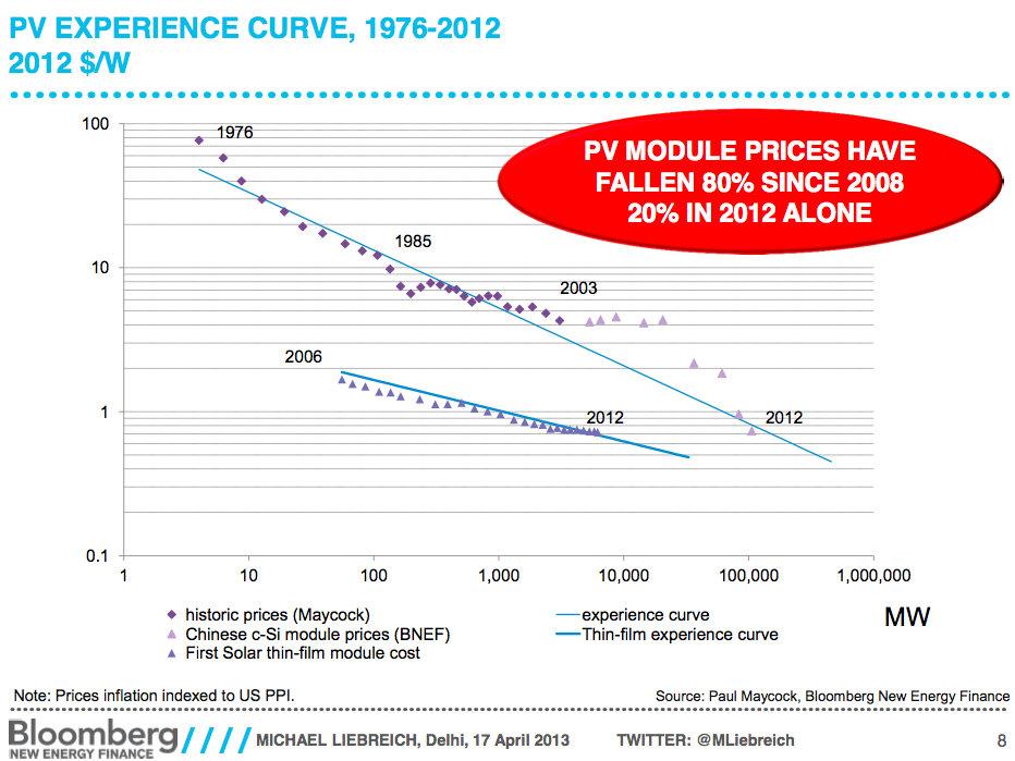 cost of solar drop graph price of solar drop 2008 80 percent
