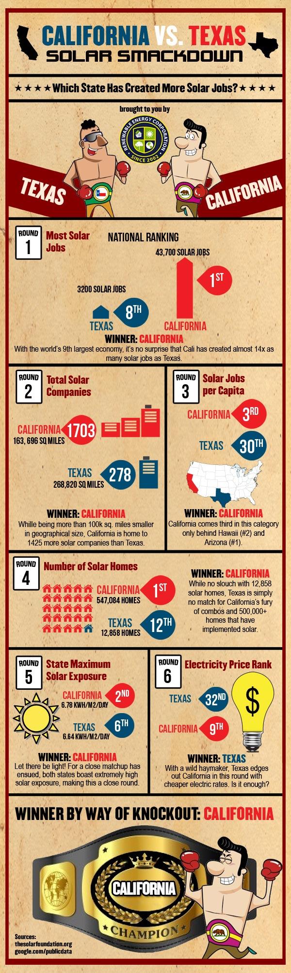California solar