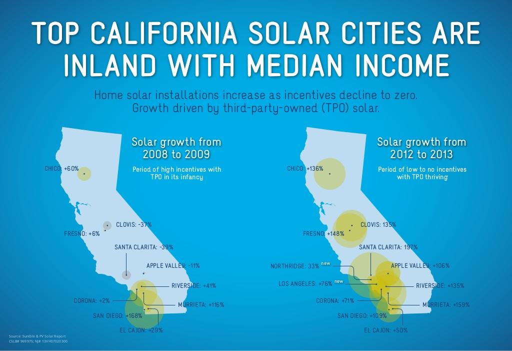top solar cities