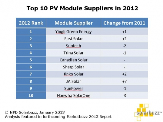 solar power companies top solar module companies