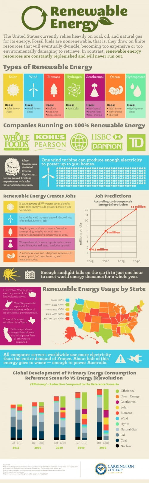 renewable-energy-infographic