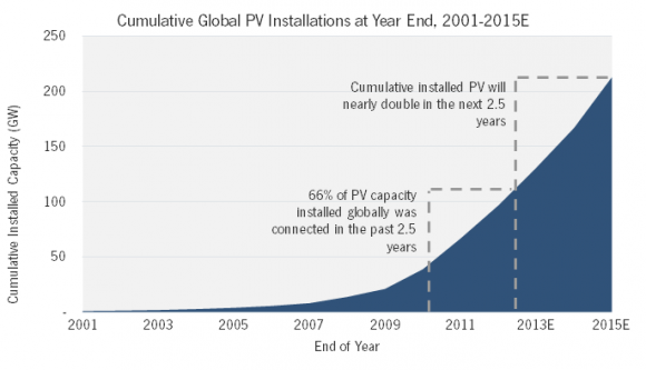 solar pv growth