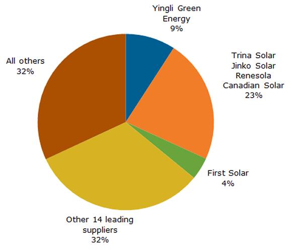 solar pv record