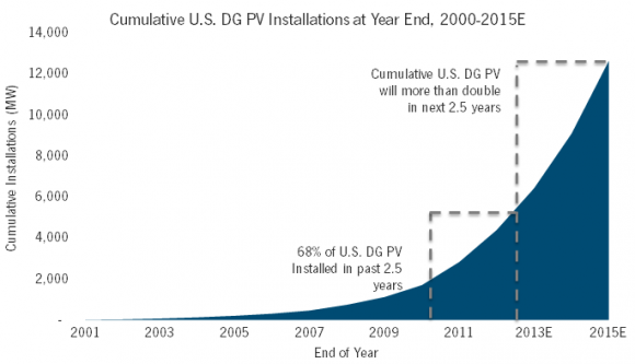 US solar PV growth curve
