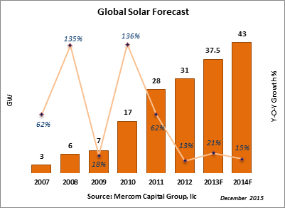 MercomGlobalSolarForecast